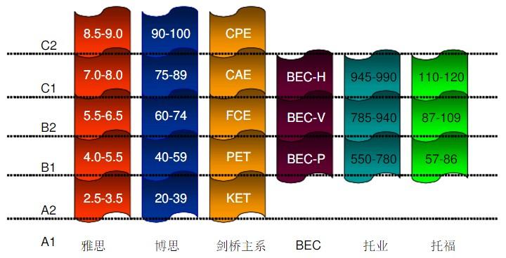 BEC考试难度对比图
