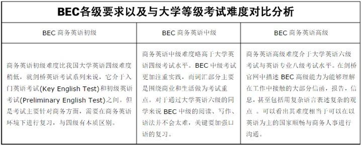 BEC各级要求以及与大学等级考试难度对比分析