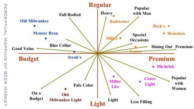 BEC高级词汇解析:Perceptual Mapping