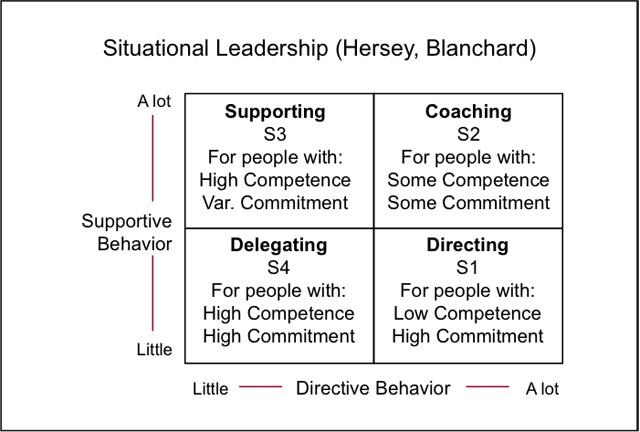 情景领导模型
