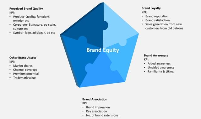 品牌资产相关构成因素
